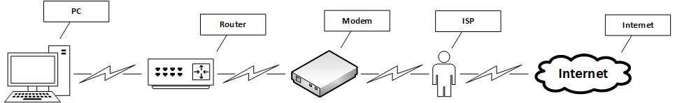 How does a router and modem work together