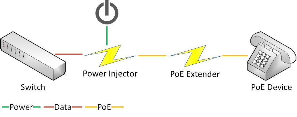 How a PoE Extender works