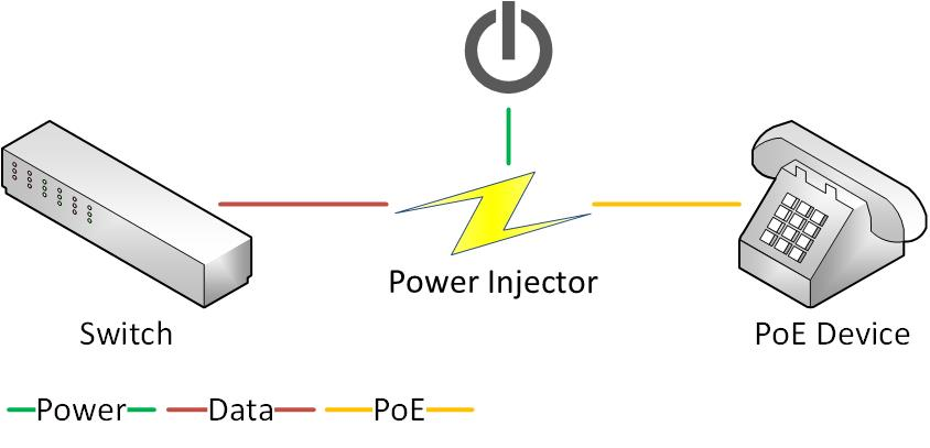 How a PoE Injector works
