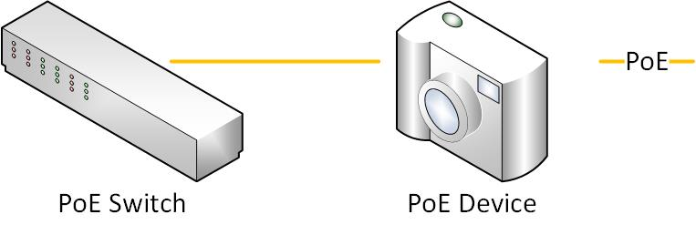 How a PoE Switch works