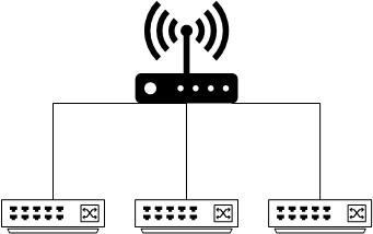 Switches connected to individual ports on the router