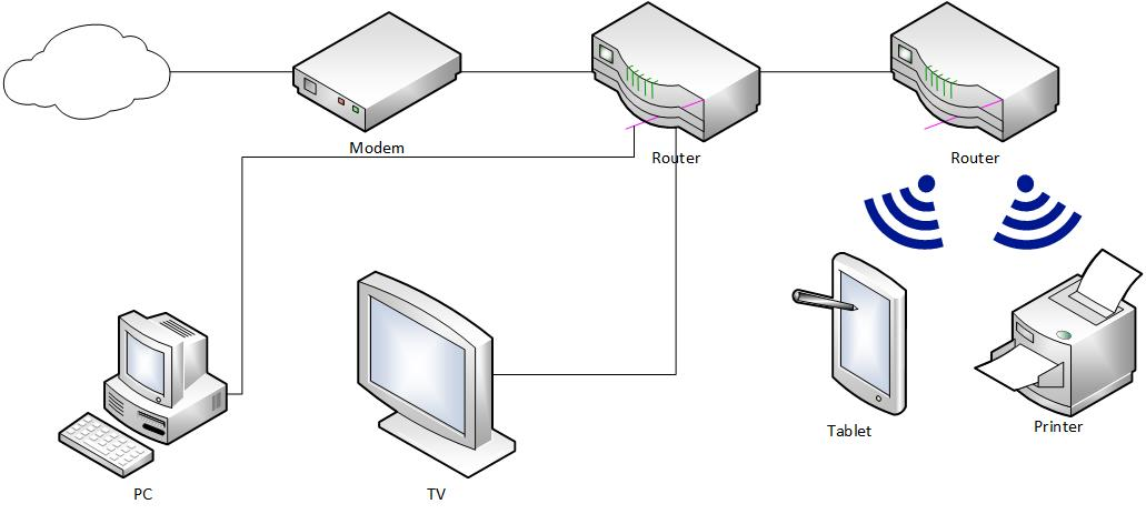 [WLLP_2054]   Home Network Diagrams: 9 Different Layouts - Home Network Geek | Wired Network Diagram Router Dual |  | Home Network Geek