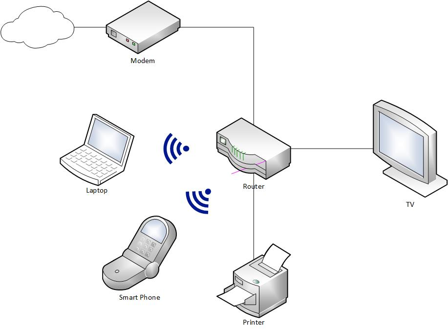 [TVPR_3874]  Home Network Diagrams: 9 Different Layouts - Home Network Geek | Wired Network Diagram Router Dual |  | Home Network Geek